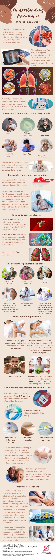 pnuemonia, pneumonia symptoms, pnuemonia risk factors, pnuemonia tests. pnuemonia prevention